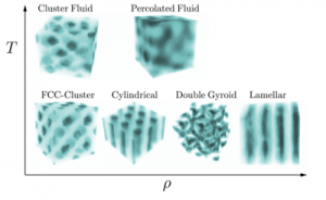 Graph showing 6 different kinds of nanoscale components